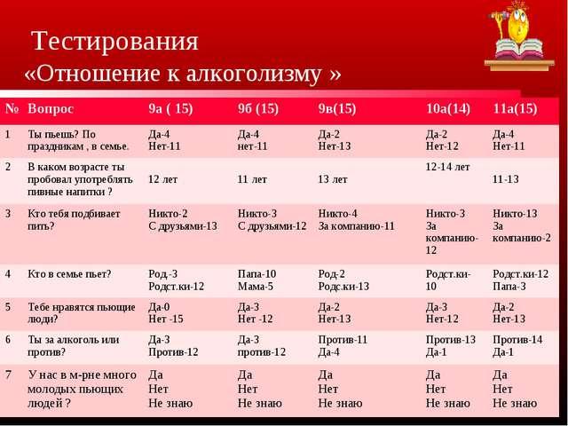 Тестирования «Отношение к алкоголизму » №Вопрос 9а ( 15)9б (15)9в(15)10...