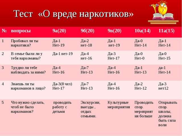 Тест «О вреде наркотиков» №вопросы9а(20)9б(20)9в(20)10а(14)11а(15) 1Пр...