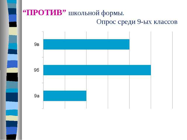 """""""ПРОТИВ"""" школьной формы. Опрос среди 9-ых классов"""