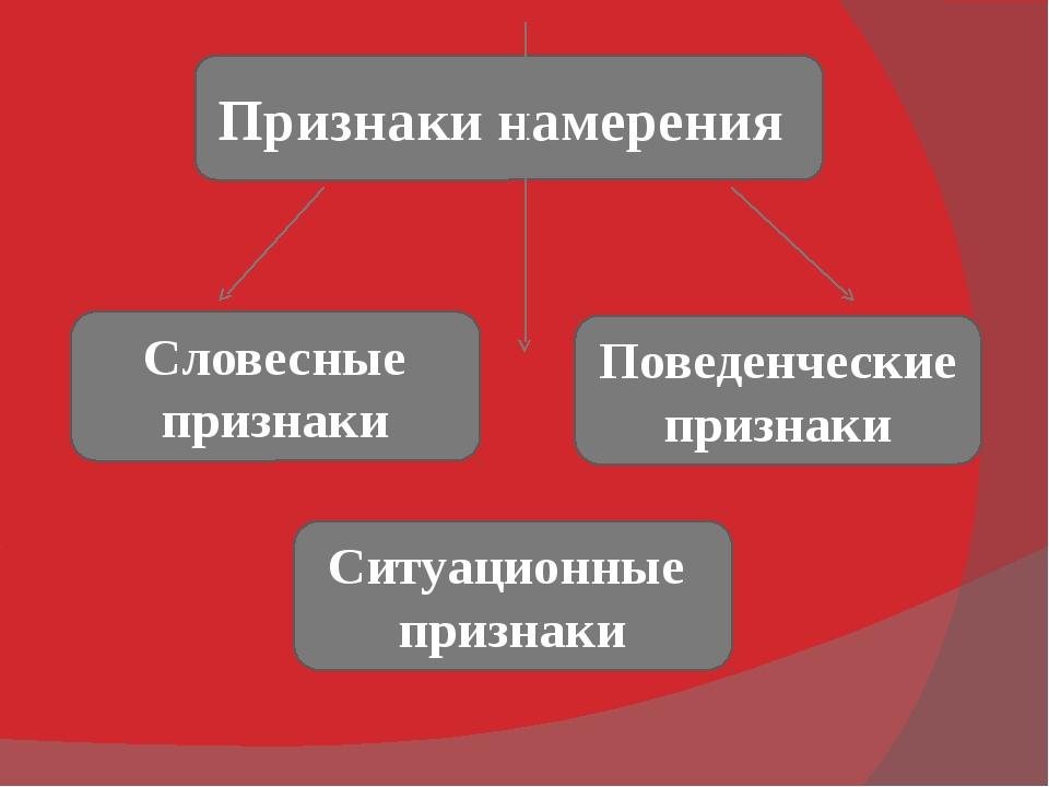 Признаки намерения Словесные признаки Поведенческие признаки Ситуационные при...