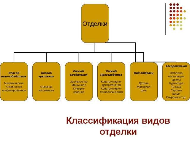 Классификация видов отделки