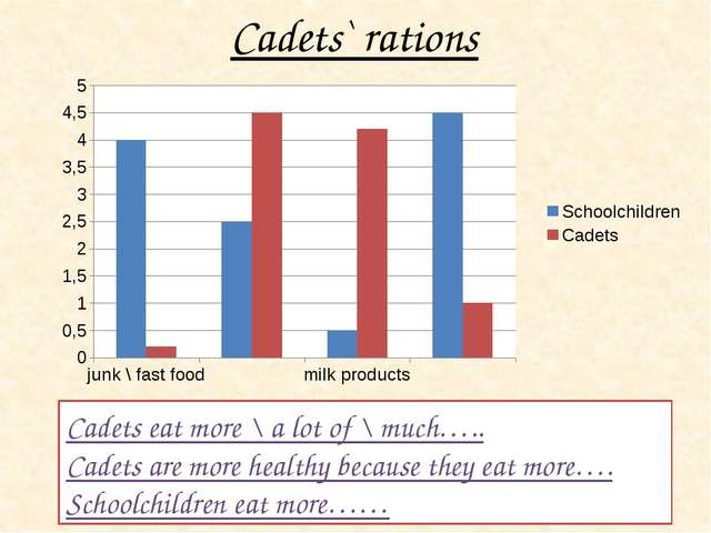 Cadets eat more \ a lot of \ much….. Cadets are more healthy because they eat...