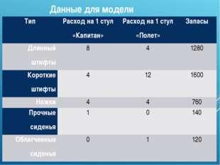 Данные для модели Тип Расход на 1 стул «Капитан» Расход на 1 стул «Полет» Зап