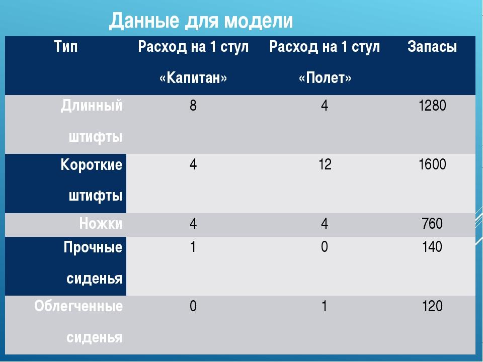 Данные для модели Тип Расход на 1 стул «Капитан» Расход на 1 стул «Полет» Зап...