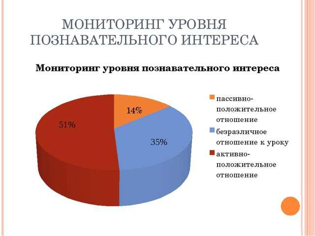 МОНИТОРИНГ УРОВНЯ ПОЗНАВАТЕЛЬНОГО ИНТЕРЕСА 14%