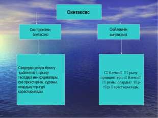 Синтаксис Сөйлемнің синтаксисі Сөз тіркесінің синтаксисі Сөздердің өзара тірк