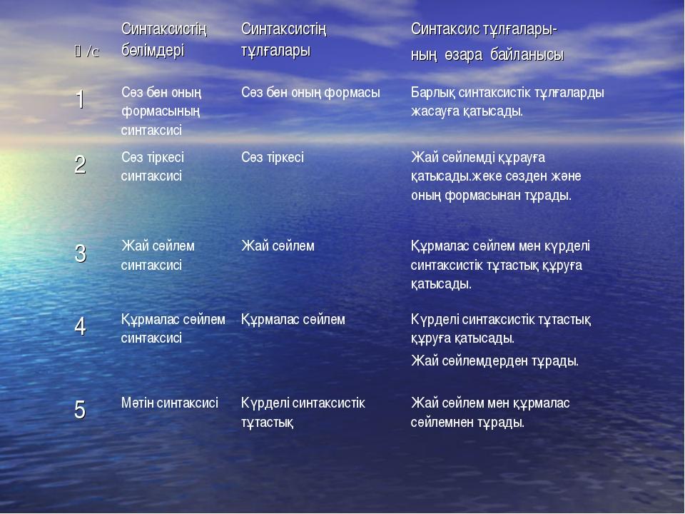 Қ/сСинтаксистің бөлімдеріСинтаксистің тұлғаларыСинтаксис тұлғалары- ның ө...