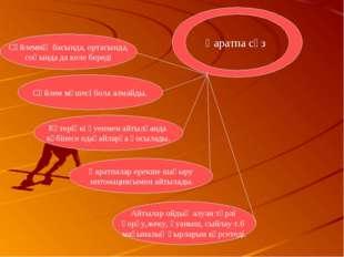 Сөйлемнің басында, ортасында, соңында да келе береді Қаратпа сөз Сөйлем мүшес