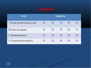 1 раунд темавопросы 1.Коми республикаса юяс 1020305070 2.Коми легендая