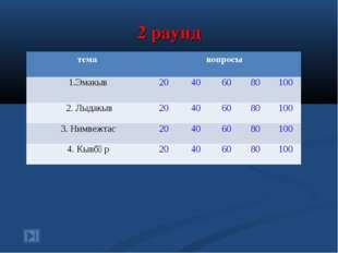 2 раунд темавопросы 1.Эмакыв20406080100 2. Лыдакыв20406080100 3.
