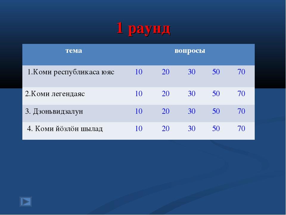 1 раунд темавопросы 1.Коми республикаса юяс 1020305070 2.Коми легендая...