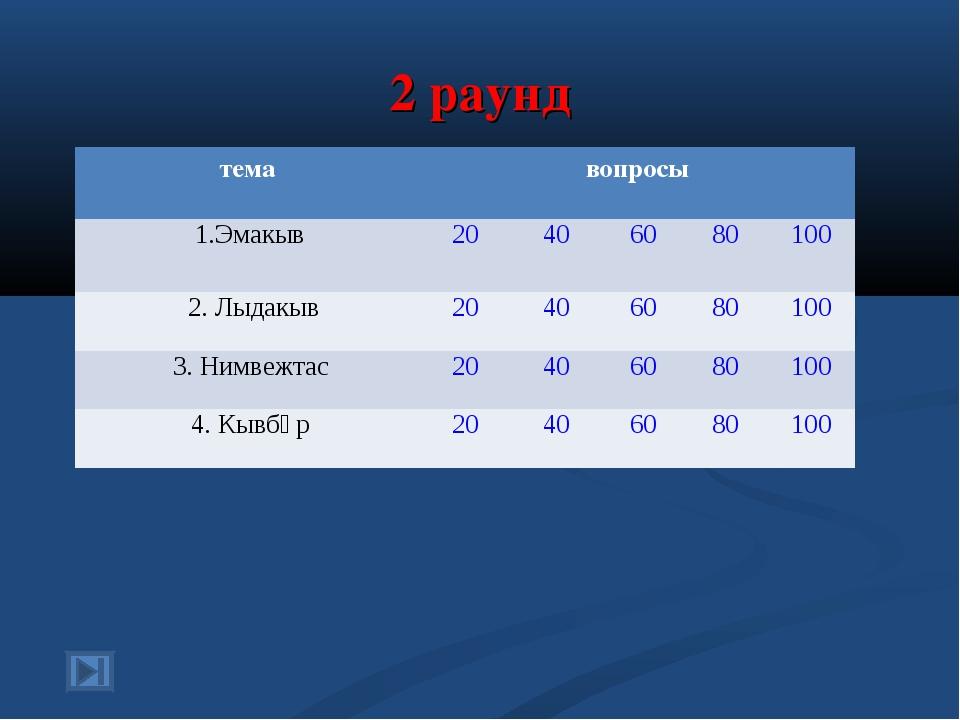 2 раунд темавопросы 1.Эмакыв20406080100 2. Лыдакыв20406080100 3....