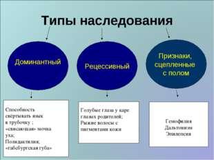 Типы наследования Доминантный Рецессивный Признаки, сцепленные с полом Способ