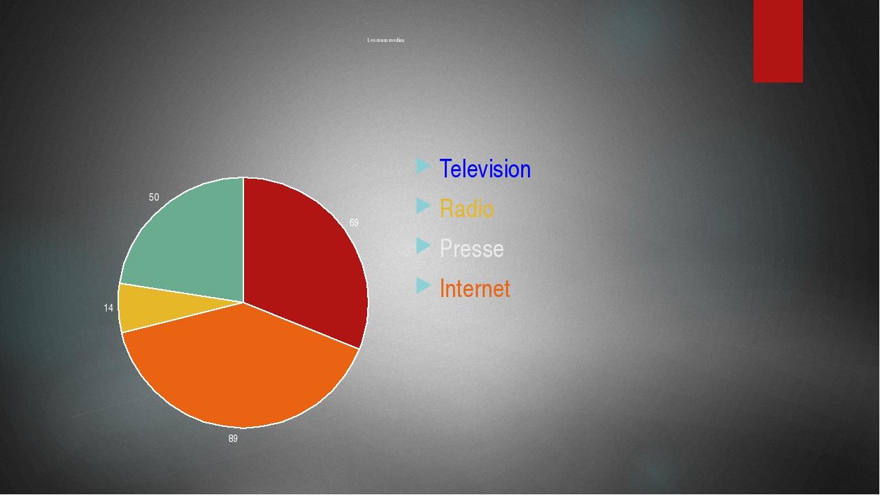 Les mass medias Television Radio Presse Internet