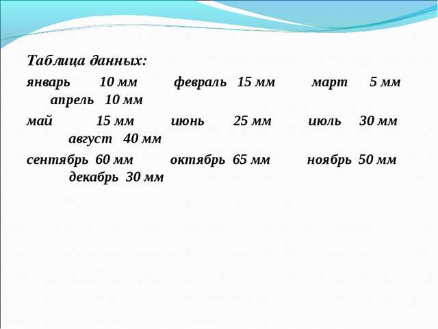 Таблица данных: январь 10 мм февраль 15 мм март 5 мм апрель 10 мм май 15 мм и...