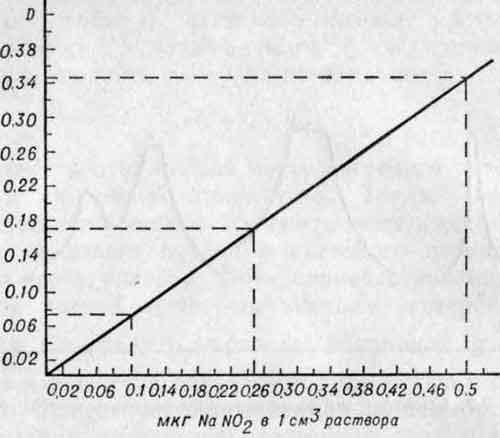 График определения нитритов