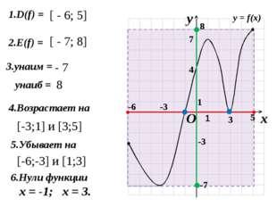 1.D(f) = 2.E(f) = 4.Возрастает на 5.Убывает на [ - 6; 5] [ - 7; 8] - 7 8 [-3
