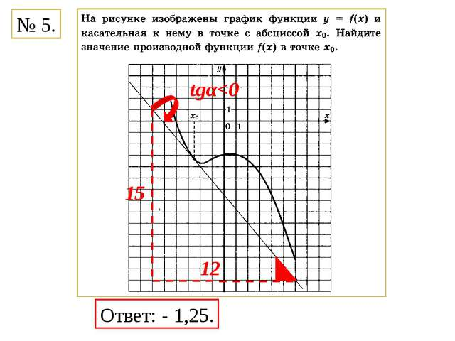 Ответ: - 1,25. tgα