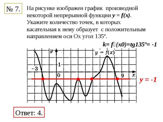 № 7. На рисунке изображен график производной некоторой непрерывной функции y...