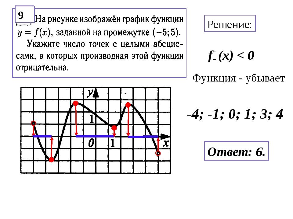 Решение: f׳(x) < 0 Функция - убывает -4; -1; 0; 1; 3; 4 Ответ: 6. 9
