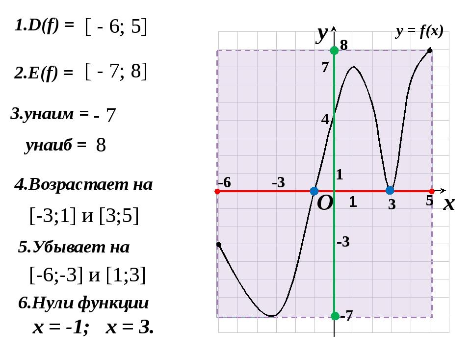 1.D(f) = 2.E(f) = 4.Возрастает на 5.Убывает на [ - 6; 5] [ - 7; 8] - 7 8 [-3...