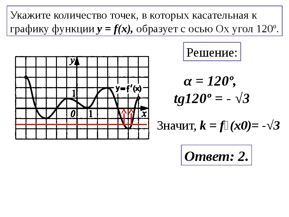 Укажите количество точек, в которых касательная к графику функции y = f(x), о...
