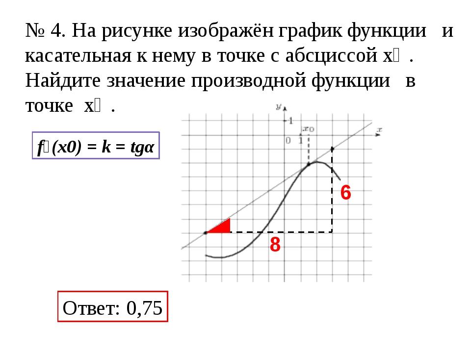 Ответ: 0,75 f׳(x0) = k = tgα № 4. На рисунке изображён график функции и кас...