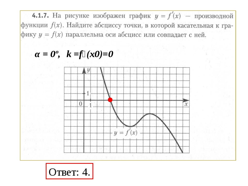 Ответ: 4. α = 0º, k =f׳(x0)=0