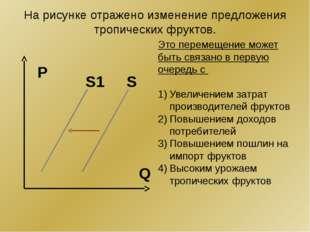 На рисунке отражено изменение предложения тропических фруктов. Q P S1 S Это п