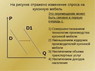 На рисунке отражено изменение спроса на кухонную мебель Q P D1 D Это перемеще