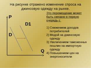 На рисунке отражено изменение спроса на джинсовую одежду на рынке. Q P D1 D Э