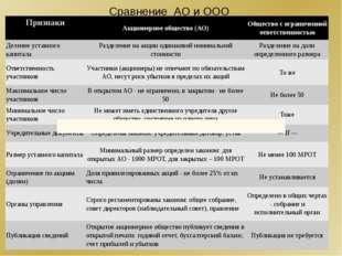 Сравнение АО и ООО Признаки Акционерное общество (АО) Общество с ограниченной