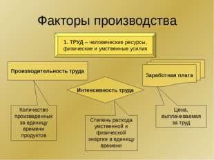 Факторы производства 1. ТРУД – человеческие ресурсы, физические и умственные