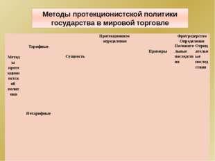 Вступление России в ВТО 22 августа 2012 г. РФ стала официальным членом ВТО, 1