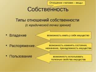 Собственность Типы отношений собственности (с юридической точки зрения) Владе
