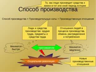 Способ производства Способ производства = Производительные силы + Производств