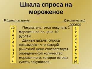 Покупатель готов покупать 1 мороженное по цене 10 рублей. Данные шкалы спроса