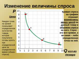 P Цена Q кол-во товара A B D C Изменение величины спроса Кривая спроса на гр