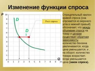 P Q D1 D Рост спроса Отрицательный наклон кривой спроса (она опускается из в