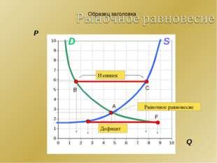 P A C B F Q S D Рыночное равновесие Излишек Дефицит
