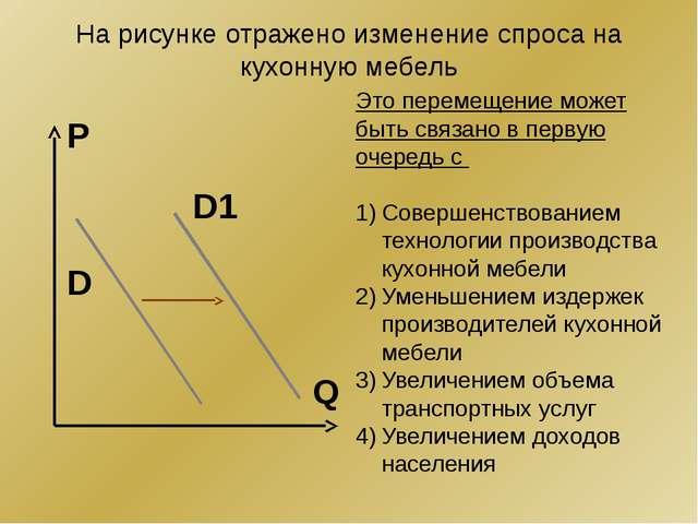 На рисунке отражено изменение спроса на кухонную мебель Q P D1 D Это перемеще...