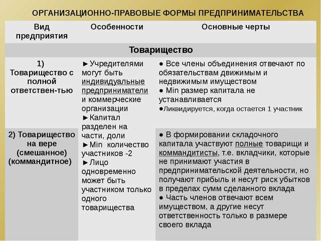 ОРГАНИЗАЦИОННО-ПРАВОВЫЕ ФОРМЫ ПРЕДПРИНИМАТЕЛЬСТВА Вид предприятия Особенности...