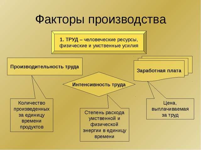 Факторы производства 1. ТРУД – человеческие ресурсы, физические и умственные...