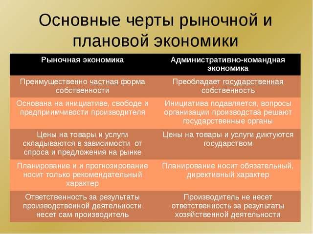 Основные черты рыночной и плановой экономики Рыночная экономика Администрати...