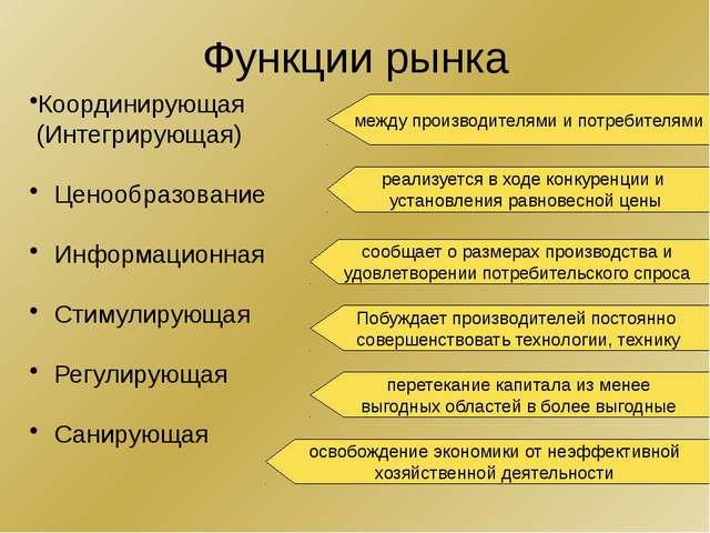 Функции рынка Координирующая (Интегрирующая) Ценообразование Информационная С...
