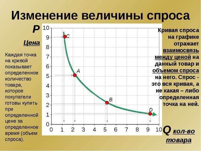 P Цена Q кол-во товара A B D C Изменение величины спроса Кривая спроса на гр...