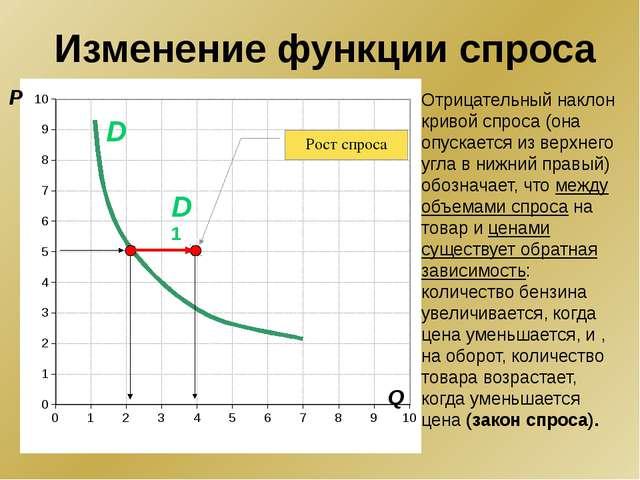 P Q D1 D Рост спроса Отрицательный наклон кривой спроса (она опускается из в...