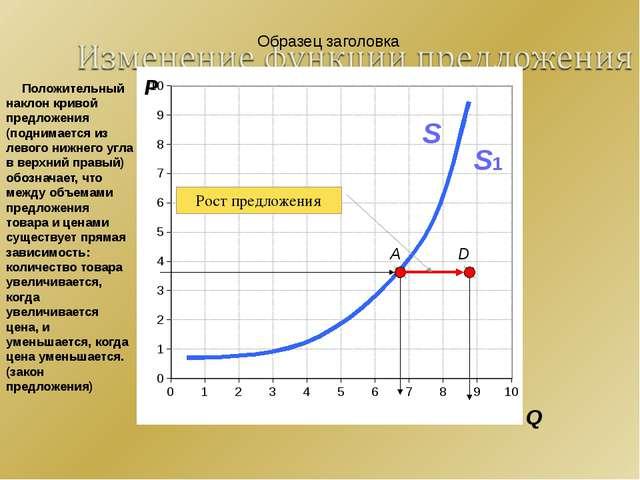 P Q A S D S1 Рост предложения Положительный наклон кривой предложения (подни...