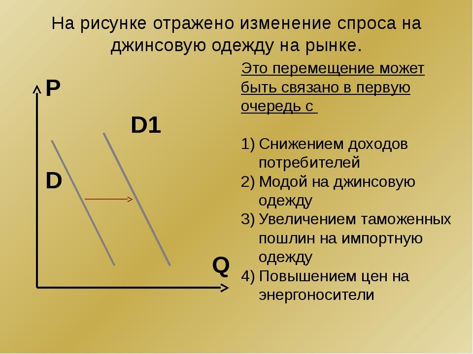 На рисунке отражено изменение спроса на джинсовую одежду на рынке. Q P D1 D Э...