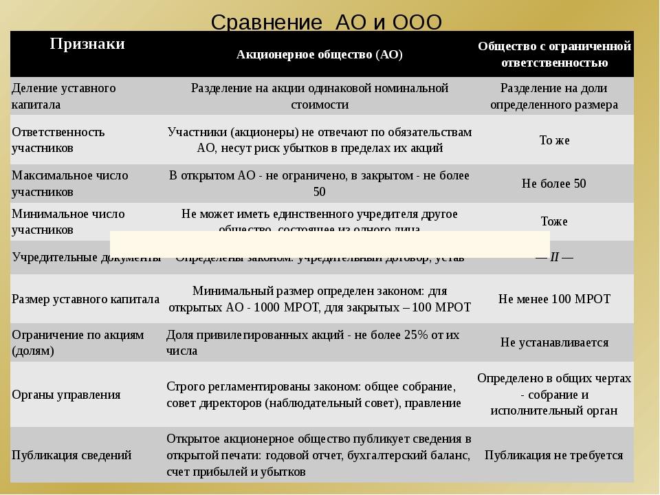 Сравнение АО и ООО Признаки Акционерное общество (АО) Общество с ограниченной...